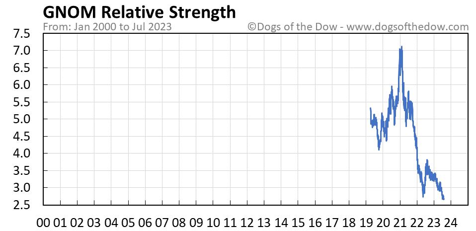 GNOM relative strength chart