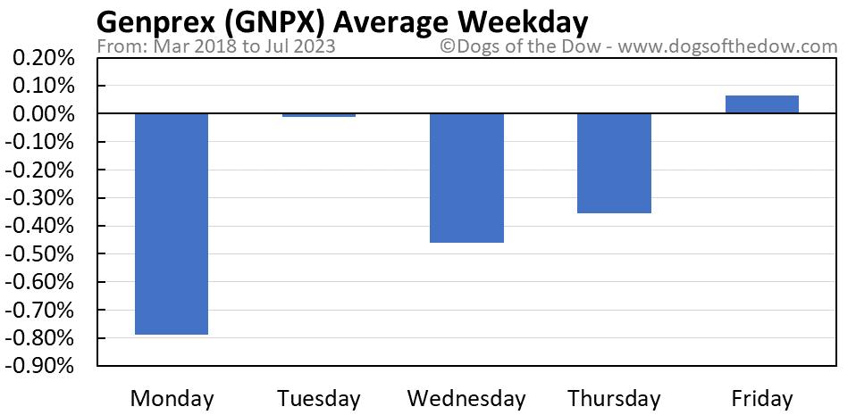 GNPX average weekday chart