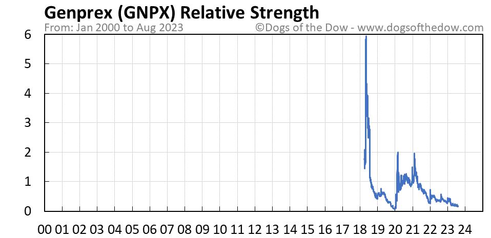 GNPX relative strength chart