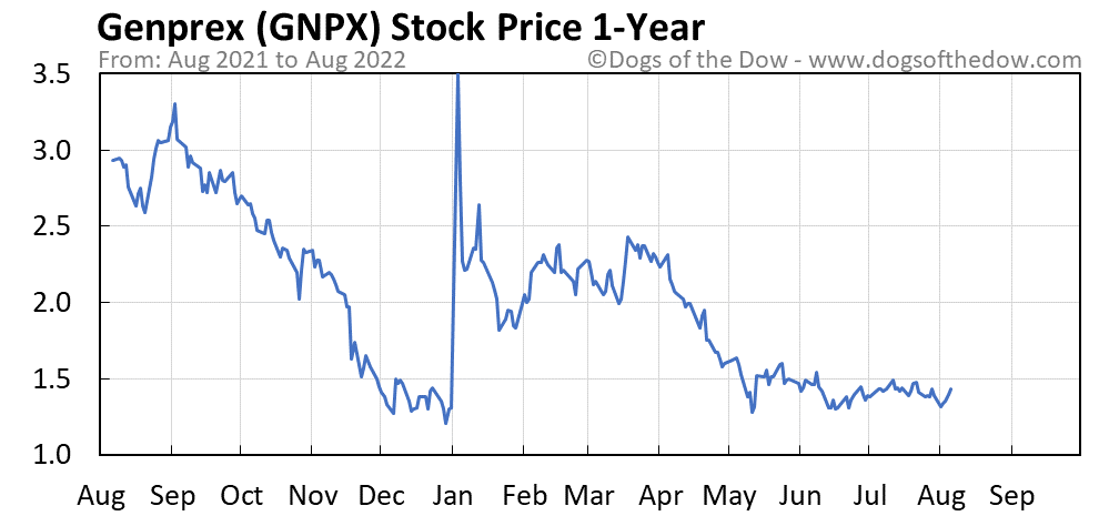 GNPX 1-year stock price chart
