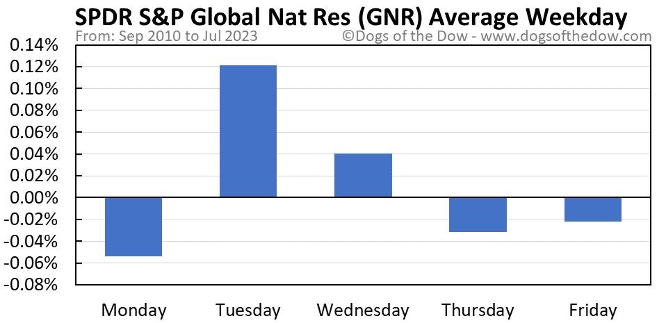 GNR average weekday chart