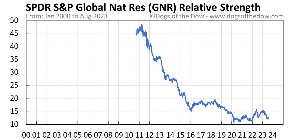 GNR relative strength chart