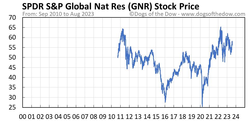 GNR stock price chart