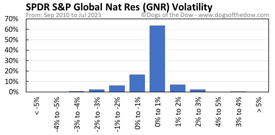 GNR volatility chart