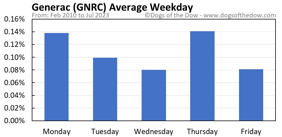 GNRC average weekday chart