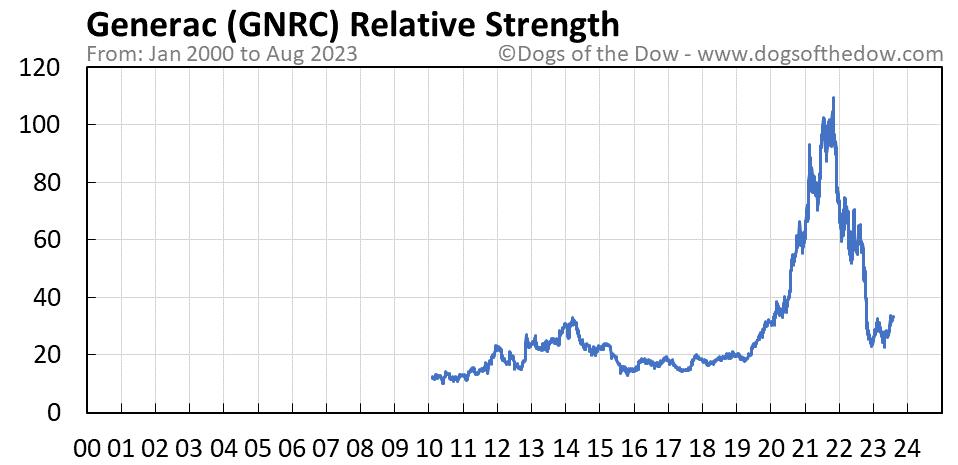 GNRC relative strength chart