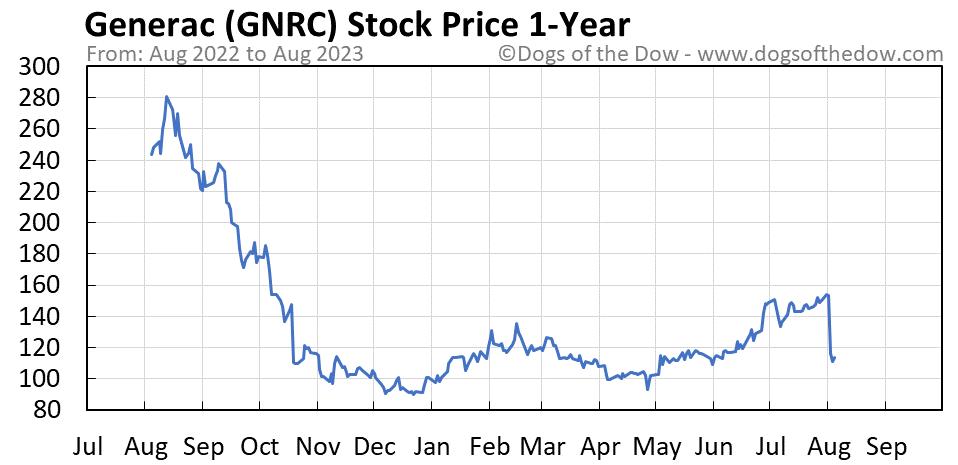 GNRC 1-year stock price chart