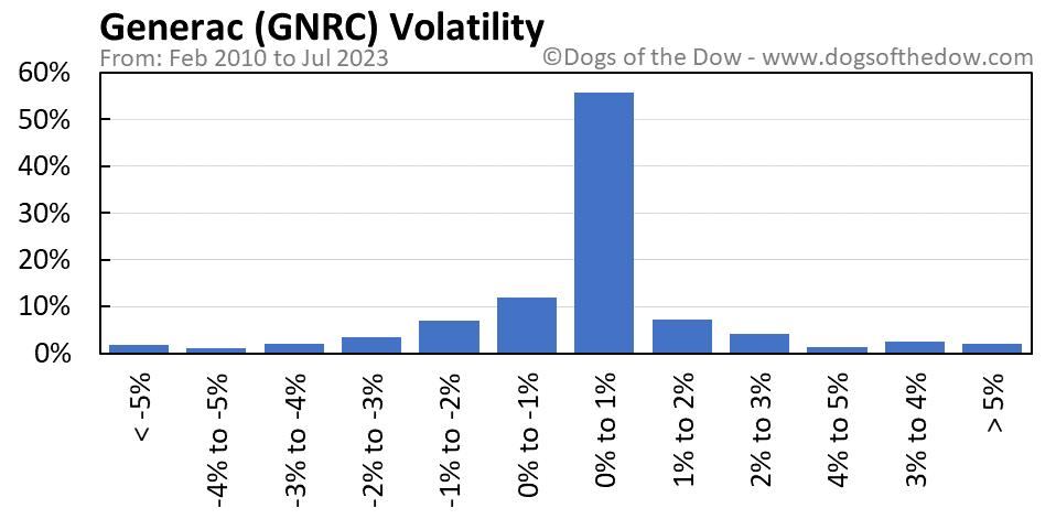 GNRC volatility chart