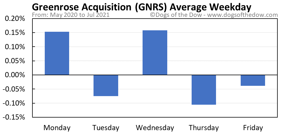 GNRS average weekday chart