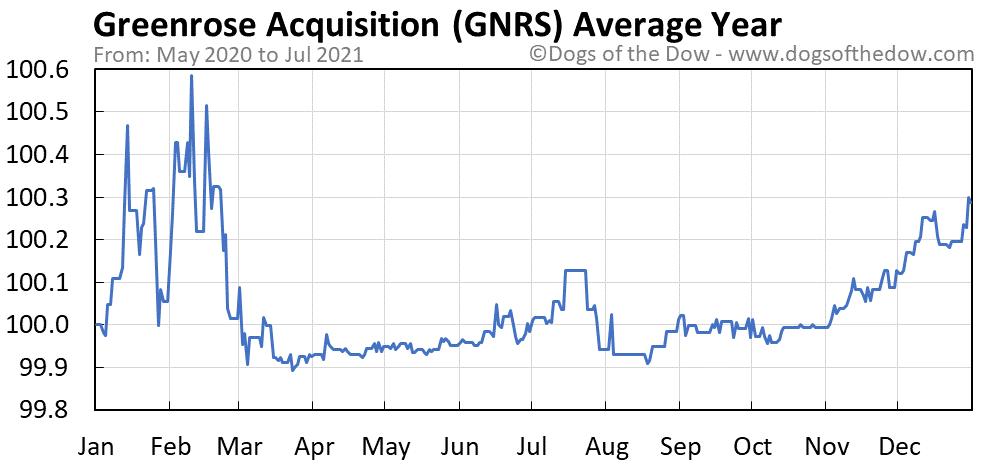GNRS average year chart