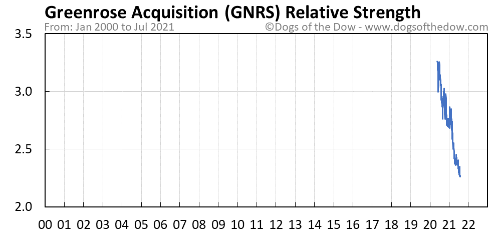 GNRS relative strength chart