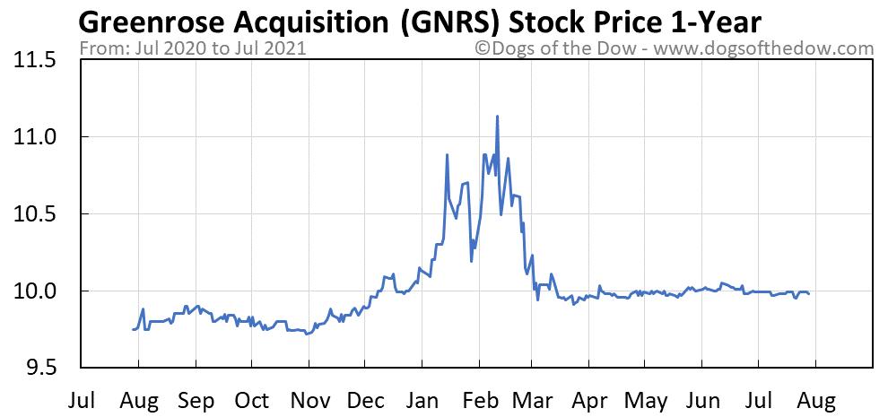 GNRS 1-year stock price chart