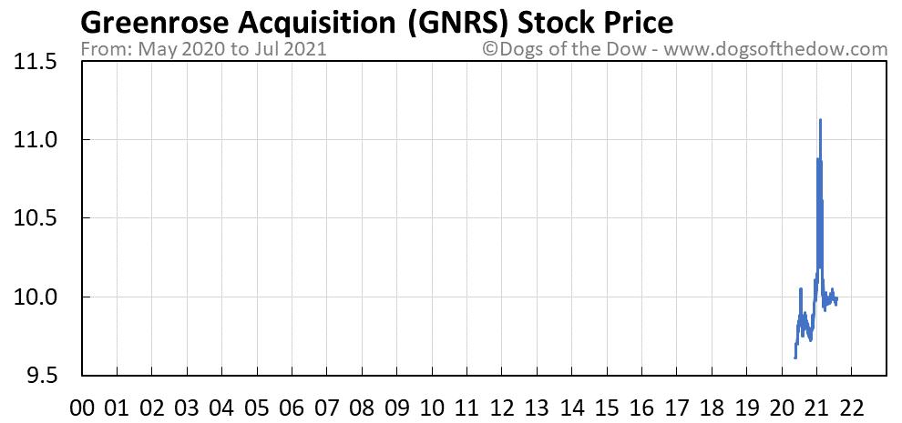 GNRS stock price chart