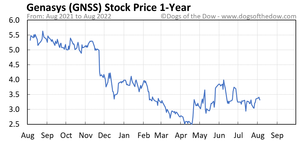 GNSS 1-year stock price chart
