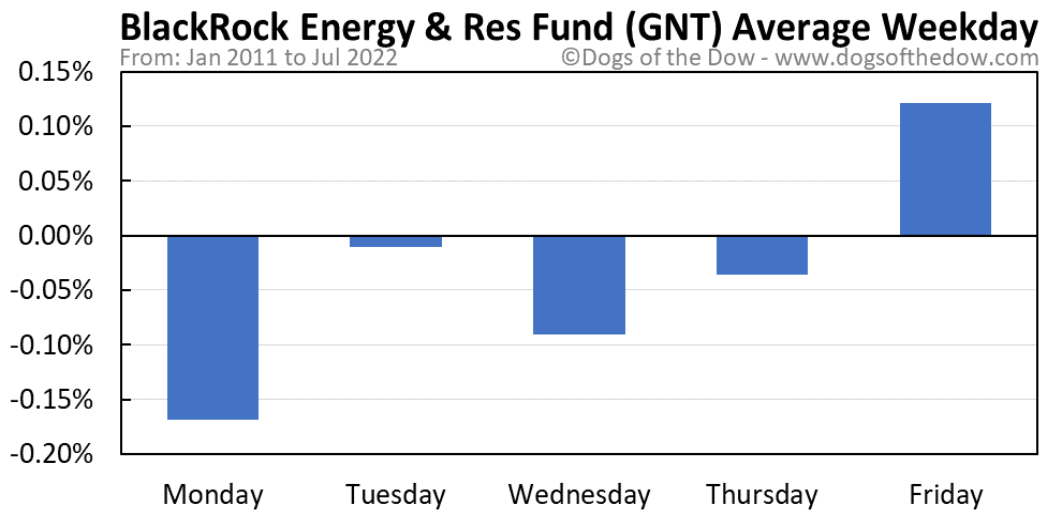 GNT average weekday chart