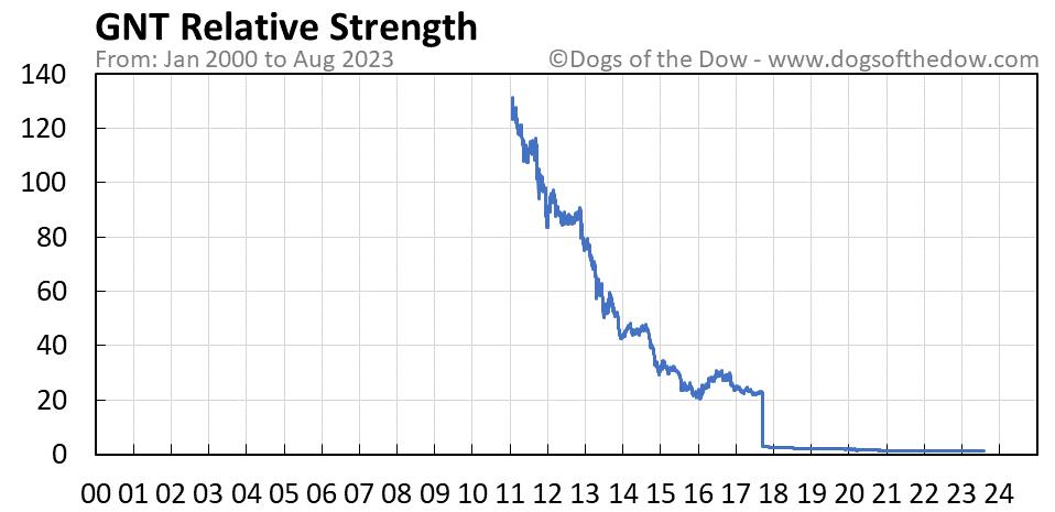GNT relative strength chart