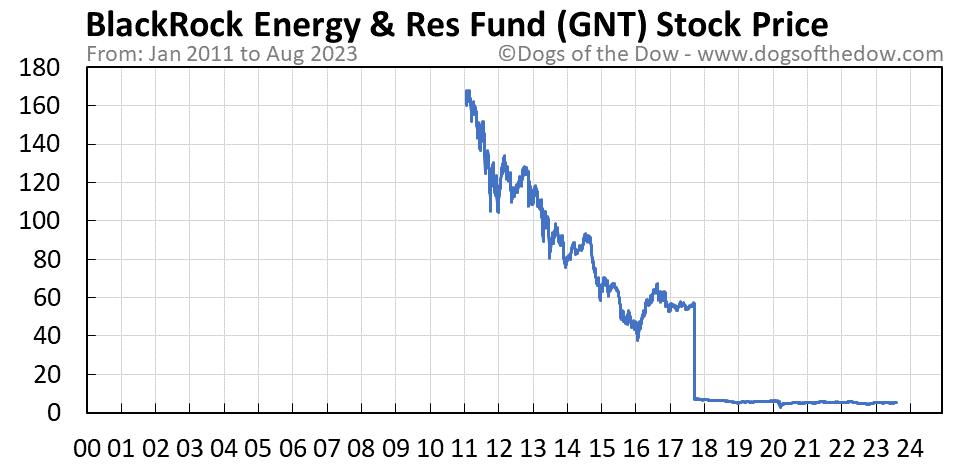 GNT stock price chart