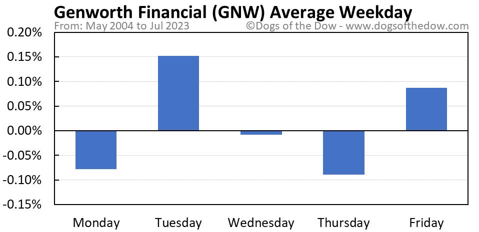 GNW average weekday chart
