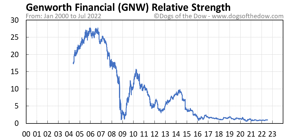 GNW relative strength chart