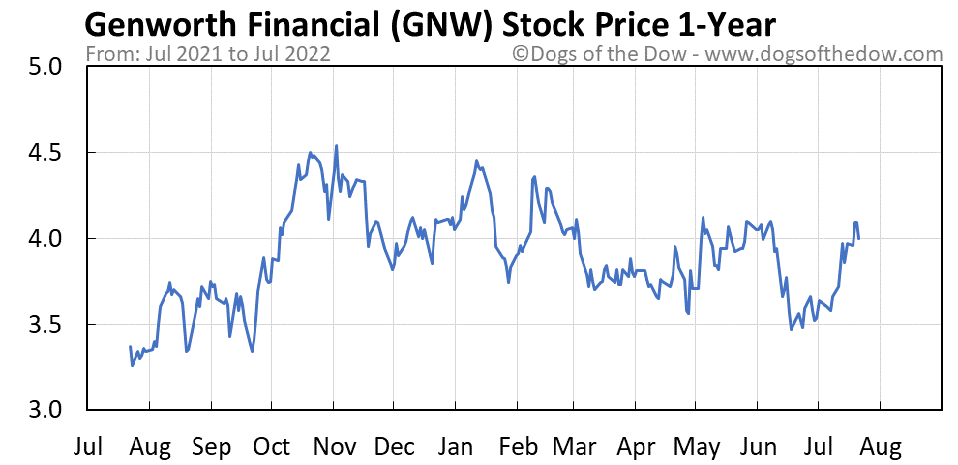 GNW 1-year stock price chart