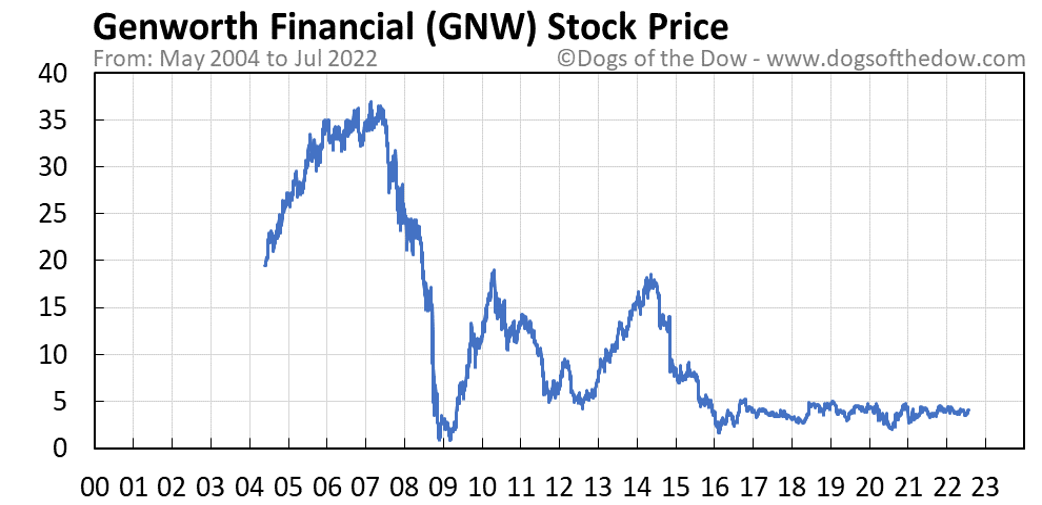 GNW stock price chart