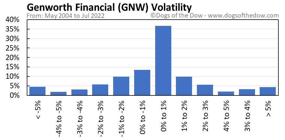 GNW volatility chart