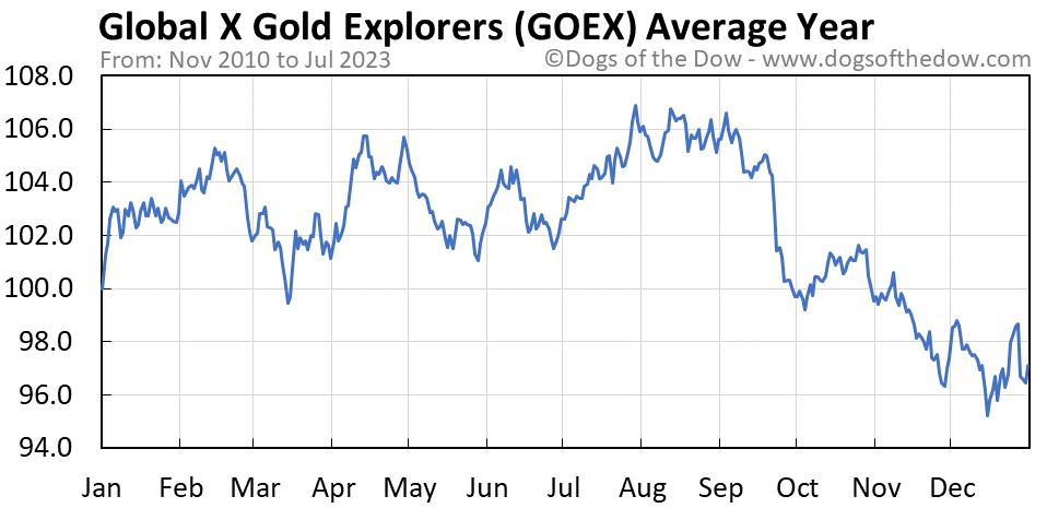 GOEX average year chart