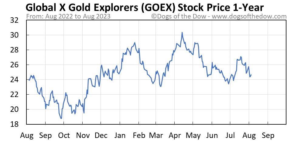GOEX 1-year stock price chart