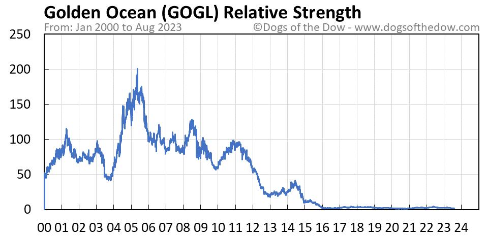 GOGL relative strength chart