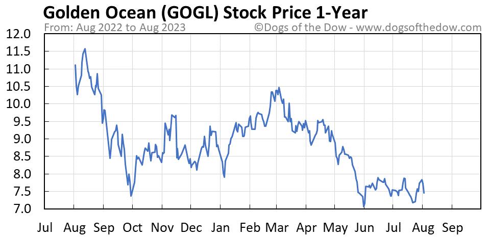 GOGL 1-year stock price chart