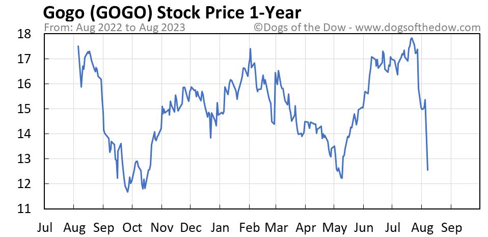 GOGO 1-year stock price chart