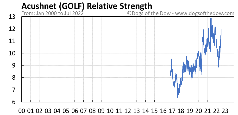 GOLF relative strength chart