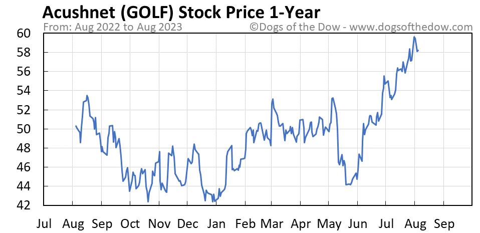 GOLF 1-year stock price chart