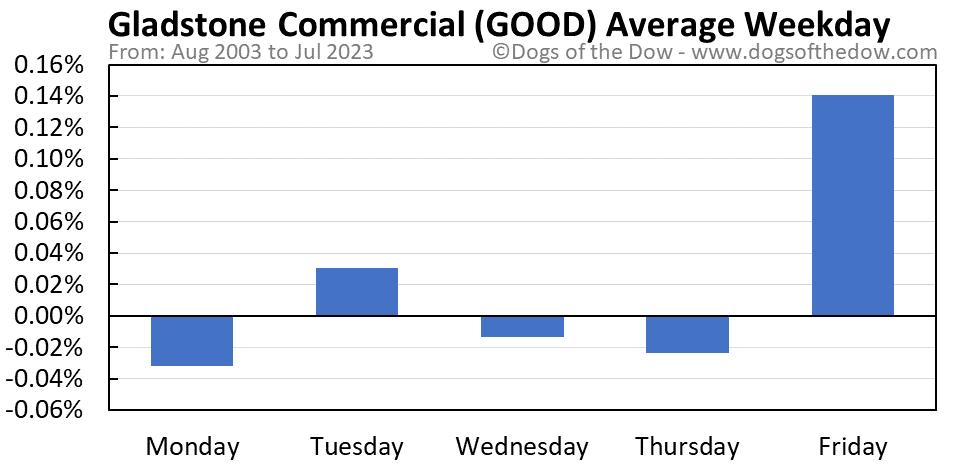 GOOD average weekday chart