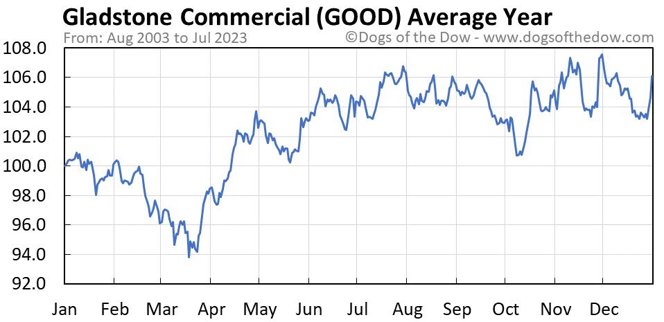 GOOD average year chart