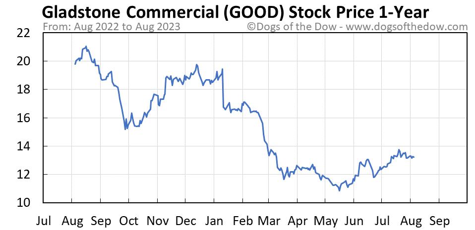 GOOD 1-year stock price chart