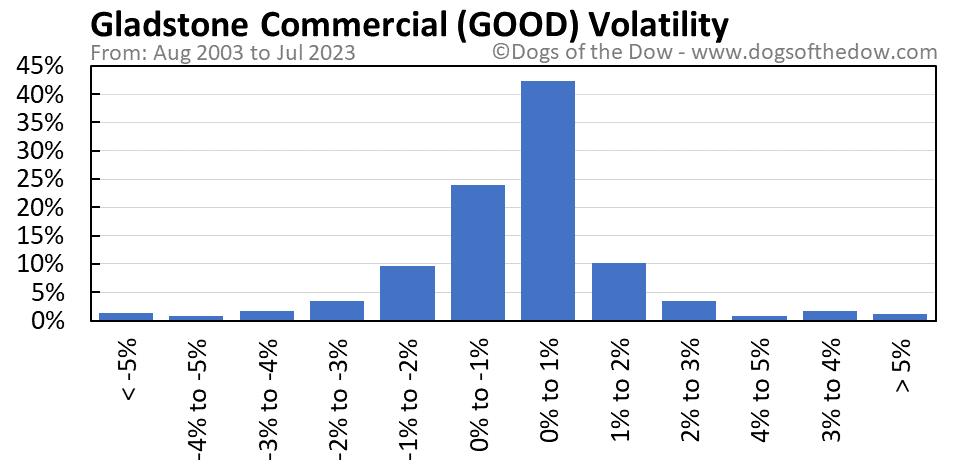GOOD volatility chart