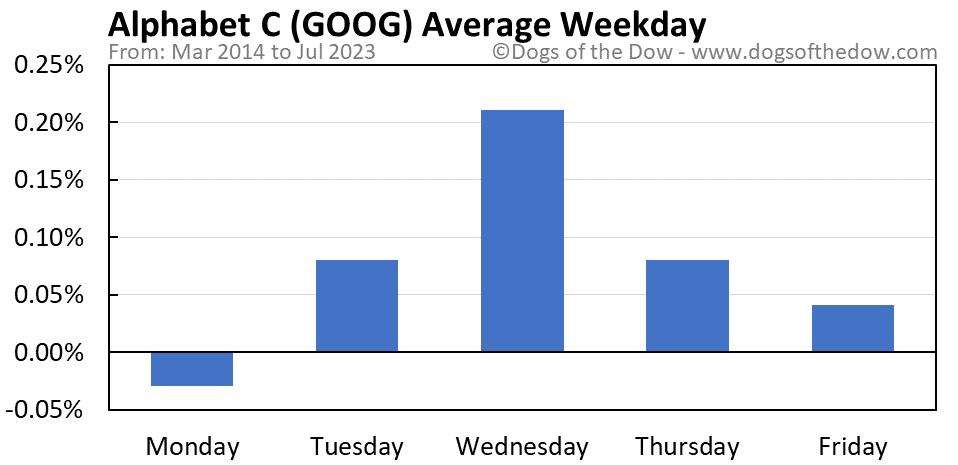 GOOG average weekday chart