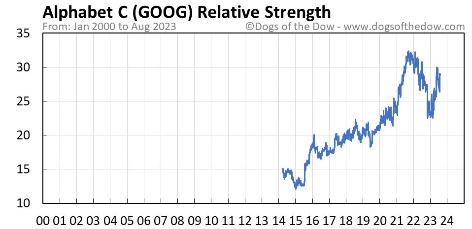 GOOG relative strength chart