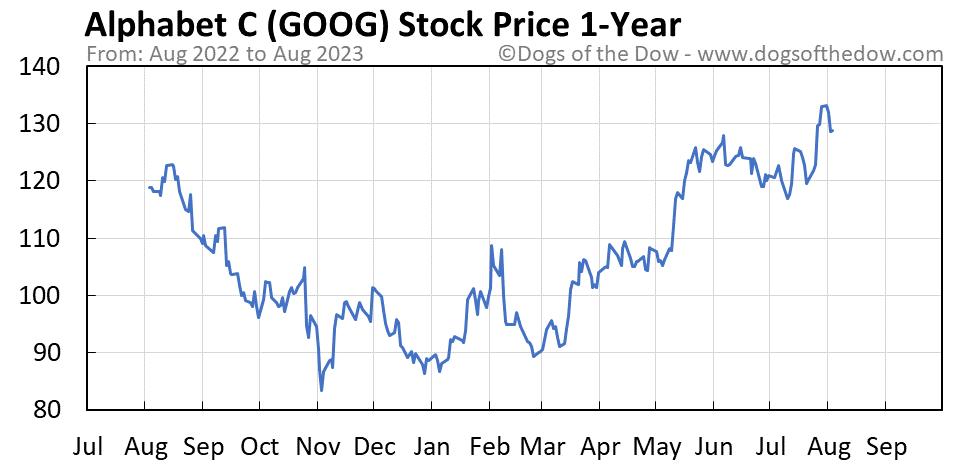 GOOG 1-year stock price chart