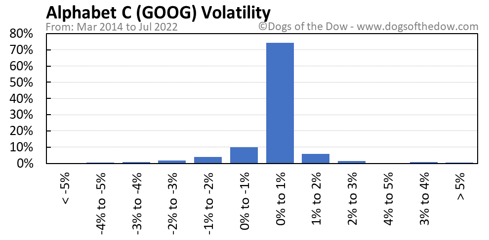 GOOG volatility chart