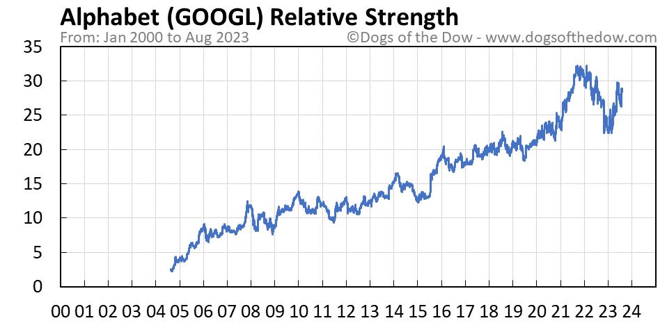 GOOGL relative strength chart