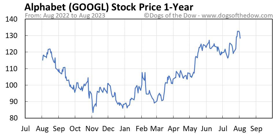 GOOGL 1-year stock price chart