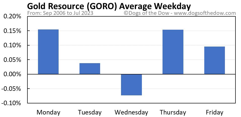 GORO average weekday chart