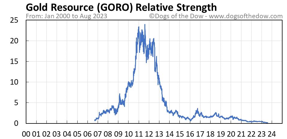 GORO relative strength chart