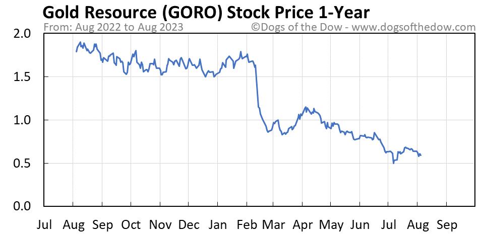 GORO 1-year stock price chart