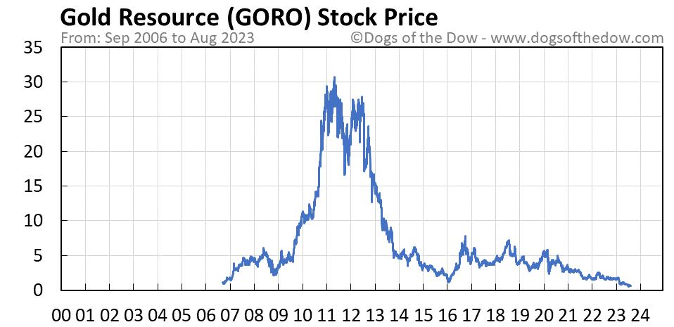 GORO stock price chart