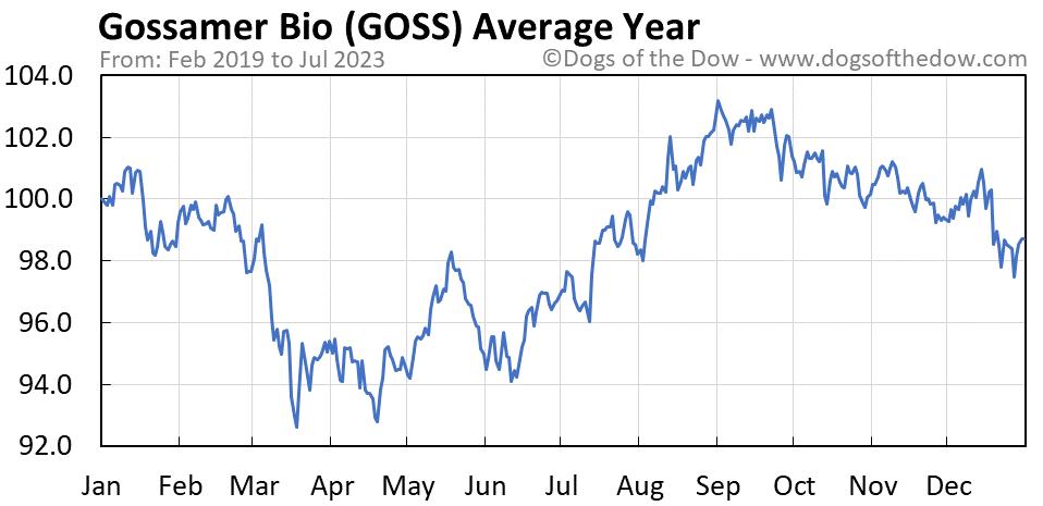 GOSS average year chart