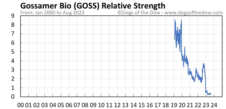 GOSS relative strength chart