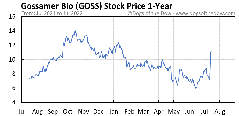 GOSS 1-year stock price chart